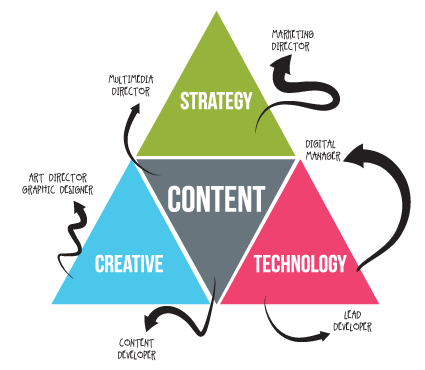 Strategy Content Development Web Development Creative Design